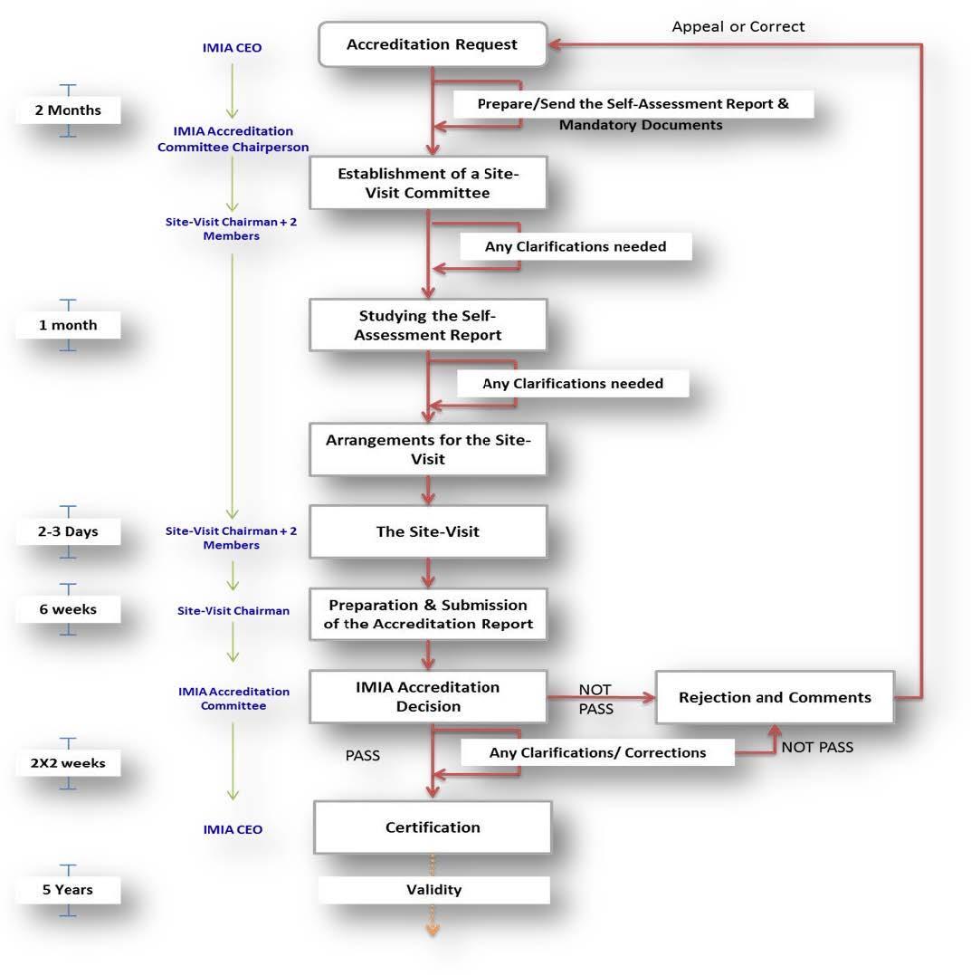 Imia Accredited Health Biomedical Informatics Program Imia